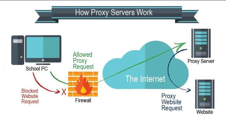 proxy servers mechanism